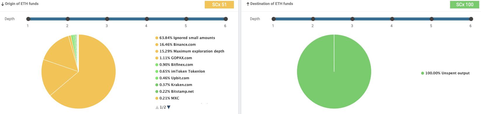 Scorechain Risk Scoring whale transaction fee.- mining pool risk